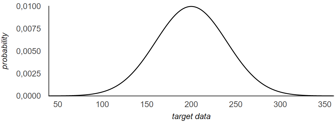 A Guide Through Generative Models - Part 1 - Bayesian Sampling